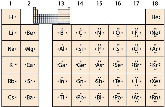 Year 11 Chemistry | GaryTurnerScience